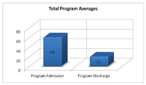YOQ total program averages