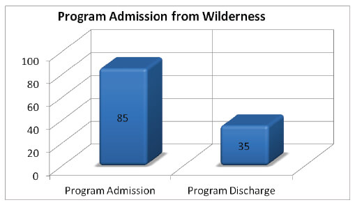 YOQ-wilderness program admission